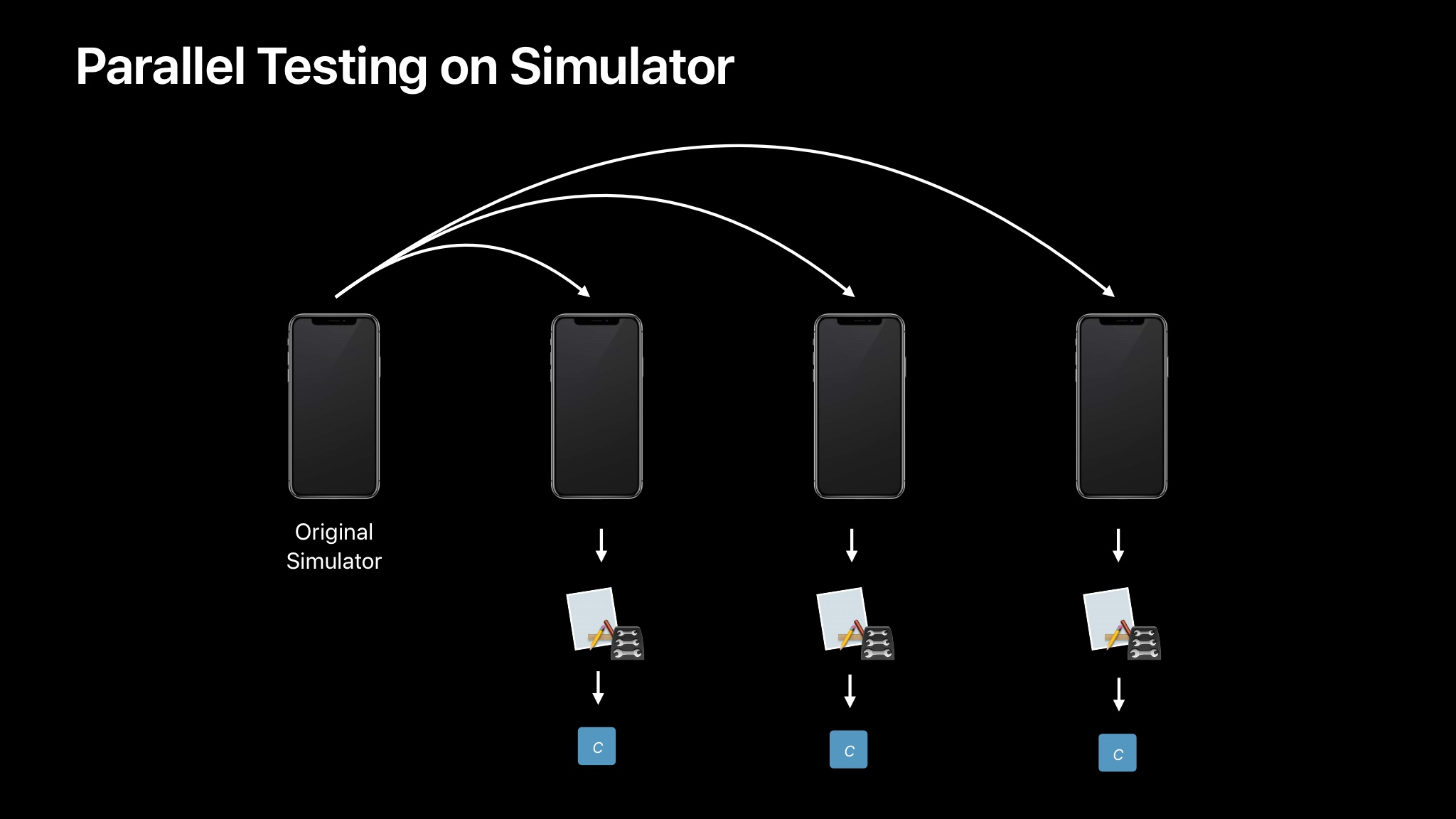 Parallel testing - WWDC 2018 session 403, image Apple